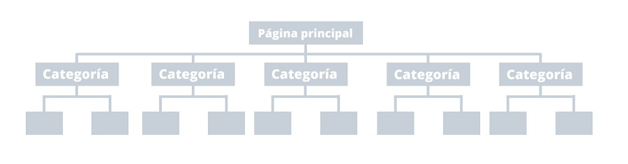 buena arquitectura web