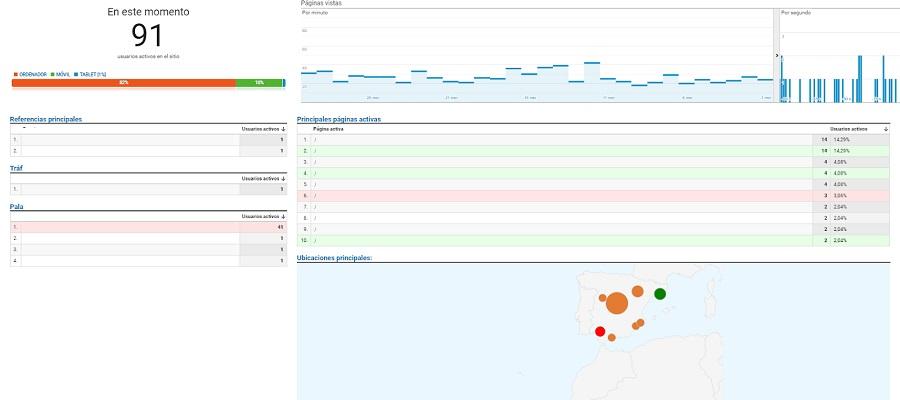 en tiempo real analytics