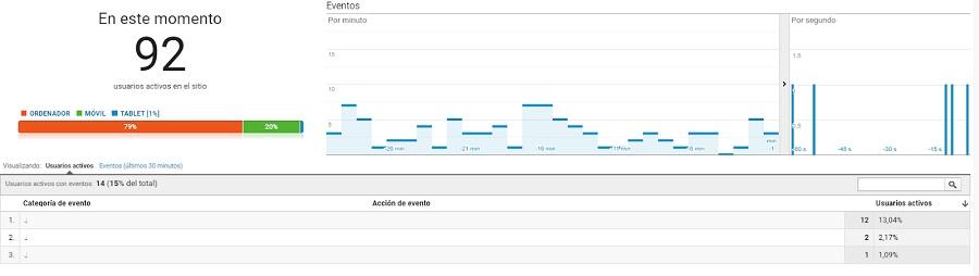 eventos conversiones analytics