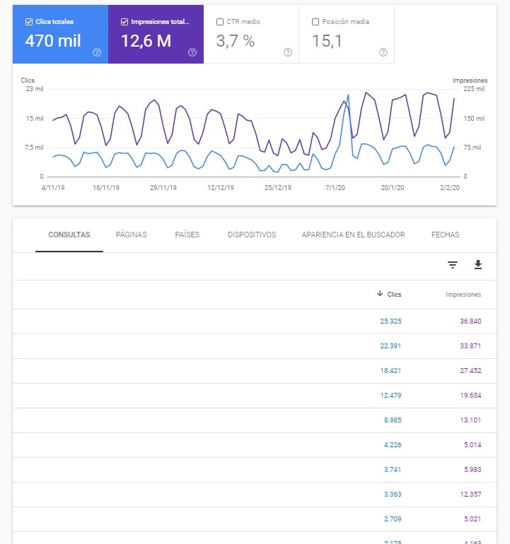 datos clics search console